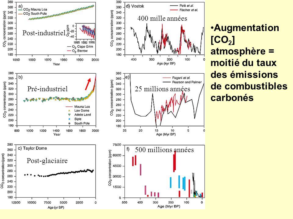 400 mille années Augmentation [CO2] atmosphère = moitié du taux des émissions de combustibles carbonés.